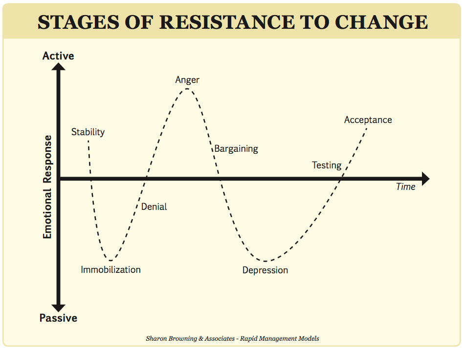 overcoming resistance to change Methods helping in overcoming resistance to change that school administrator can use are education and communication, participation and involvement, facilitation and support, negotiation and agreement, manipulation and co-optation, explicit and.